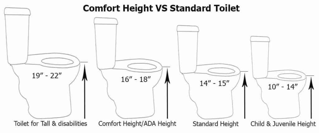 comfort-height-toilet-vs-regular-height