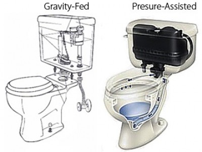 pressure-assisted-toilet-vs-gravity-fed
